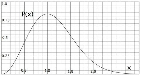 The probability distribution of speeds is given in terms of the dimensionless variable x = v/vp, where vp is the most probable speed.