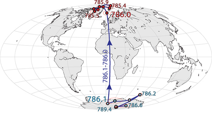 The 'north pole' — that is, the direction of magnetic north — was reversed a million years ago. This map shows how, starting about 789,000 years ago, the north pole wandered around Antarctica for several thousand years before flipping 786,000 years ago to the orientation we know today, with the pole somewhere in the Arctic.
