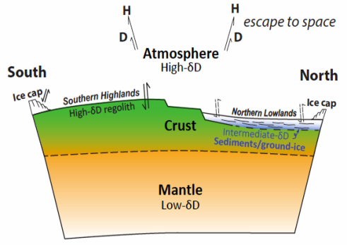 This illustration depicts Martian water reservoirs. Recent research provides evidence for the existence of a third reservoir that is intermediate in isotopic composition between the Red Planet's mantle and its current atmosphere. These results support the hypothesis that a buried cryosphere accounts for a large part of the initial water budget of Mars. Image Credit: NASA