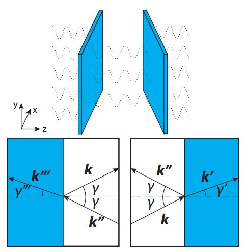 The Casimir effect with a two plate setup. The change in the refractive index of the plates causes the gravitational wave to refract. k represents the wave vector of the incident, transmitted, and reflected gravitational waves, and γ is the corresponding angle with respect to the surface normal.