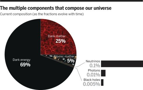 "The multiple components that compose our universe. Dark energy comprises 69% of the mass energy density of the universe, dark matter comprises 25%, and ""ordinary"" atomic matter makes up 5%. There are other observable subdominant components: Three different types of neutrinos comprise at least 0.1%, the cosmic background radiation makes up 0.01%, and black holes comprise at least 0.005%."