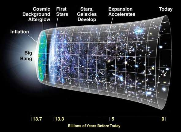 The standard view of the expanding universe.