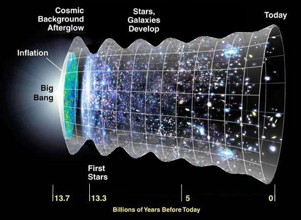 The universe ringing while expanding.