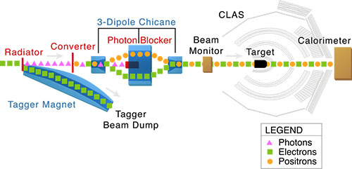 This diagram shows the basic layout of the beam (electrons and positrons) and the magnets, target and detectors for Experiment E04-116 conducted using the CEBAF Large Acceptance Spectrometer in Experimental Hall B.