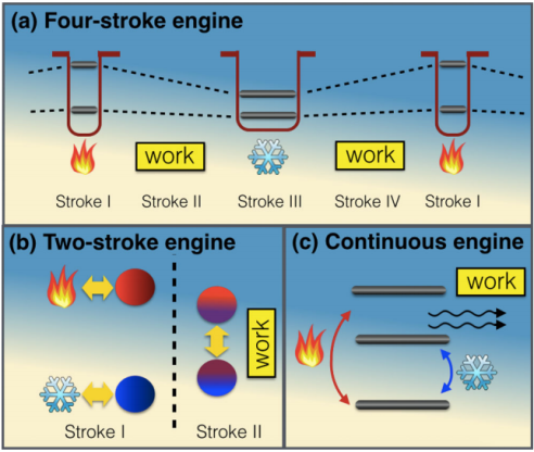 (a) A two-level scheme of a four-stroke engine. (b) A two-particle scheme of a two-stroke engine. (c) A three-level scheme of a continuous engine