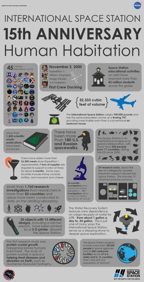 15th_anniversary_infographic_20151030