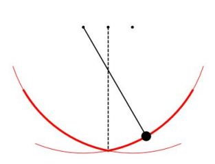 Bob moves on a circular arc centered at the left pivot when swinging to the right, and on an arc centered at the right pivot when swinging to the left.