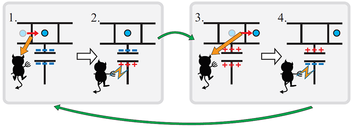 An autonomous Maxwell's demon. When the demon sees the electron enter the island (1.), it traps the electron with a positive charge (2.). When the electron leaves the island (3.), the demon switches back a negative charge (4.). Image: Jonne Koski.