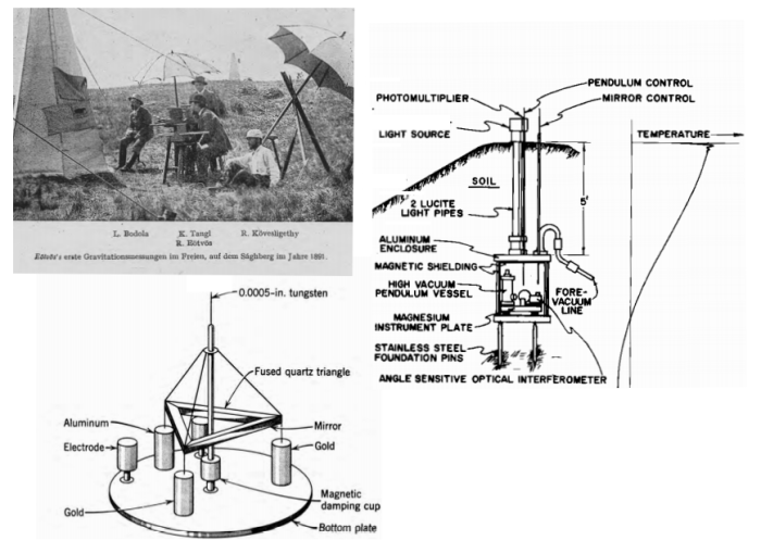 The photograph in the upper left shows Eotvos and colleagues, likely measuring gravitational field gradients. On the right is an illustration of features common to the two repetitions of the Eotvos experiment in Dicke's group: the balance placed in a vacuum, the torque detected remotely, and the instrument buried. On the lower left is a sketch of the torsion balance used in the static version (in an early design)