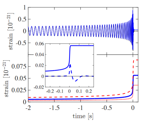 Gravitational-wave strain time series using parameters consistent with GW150914