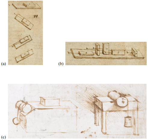 Sketches from two different pages in Leonardo's notebooks: (a, b) from Codex Atlanticus, Biblioteca Ambrosiana, Milan (CA folio 532r c. 1506-8), and (c) from Codex Arundel, British Library, London (Arundel folio 41r c. 1500-05)