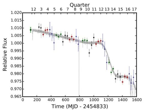 "Over the four years that the Kepler telescope monitored this mysterious star, its light levels dropped by a total of about 3 percent--but not all at a constant rate. (For reference, the huge dip at the 800 mark is one of the huge dips that originally tipped off scientists that this was a freakin' weird star. ""It was off the charts,"" says Montet.)"