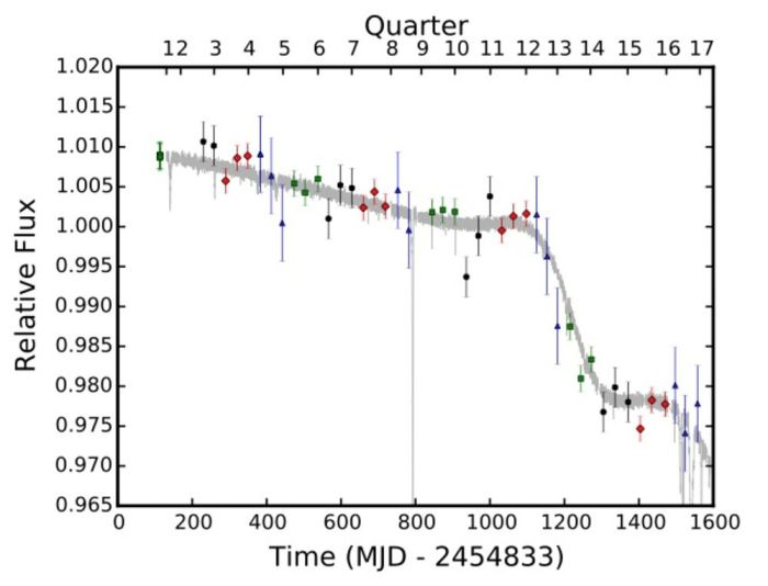 """Over the four years that the Kepler telescope monitored this mysterious star, its light levels dropped by a total of about 3 percent--but not all at a constant rate. (For reference, the huge dip at the 800 mark is one of the huge dips that originally tipped off scientists that this was a freakin' weird star. """"It was off the charts,"""" says Montet.)"""