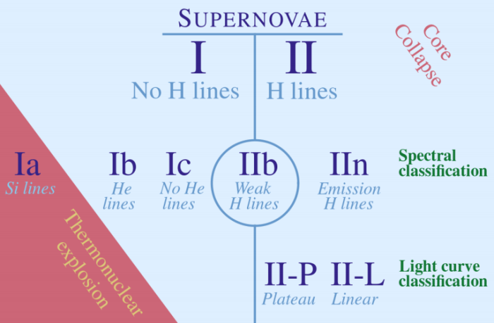 Supernova classification