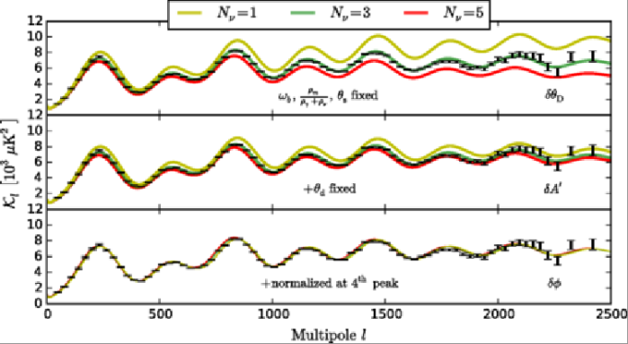The fit of the number of neutrino species required to match the CMB fluctuation data. Image credit: Brent Follin, Lloyd Knox, Marius Millea, and Zhen PanPhys. Rev. Lett. 115, 091301—Published 26 August 2015.