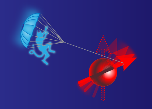 Following measurements of a spin system driven out of thermal equilibrium (red), Serra and colleagues' Maxwell's demon (blue) implements feedback control on the system's dynamical state [2]. The control is similar to that of a parachute, smoothening the transition of the system from one state to another and rectifying the associated entropy production.