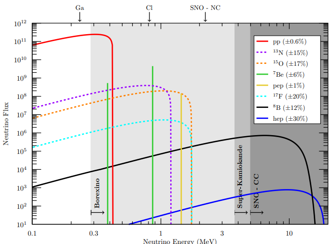 neutrino flux
