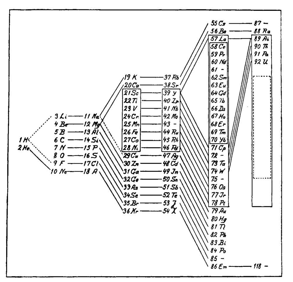 Periodic Table Physics4me